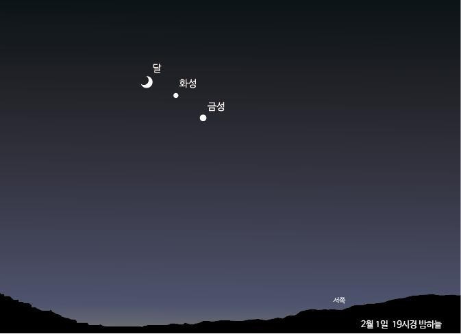 [천문연 그림]2017년 2월 1일 19시경 밤하늘.jpg