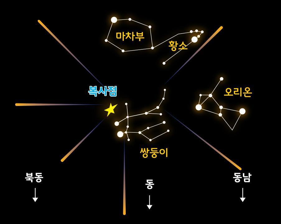 12월 쌍둥이자리 유성우 복사점 중심으로  위쪽에 위치하는 마차부자리, 황소자리, 우측에 위치하는오리온 자리로 아래는 북동, 동, 동남을 표기한 그림입니다.