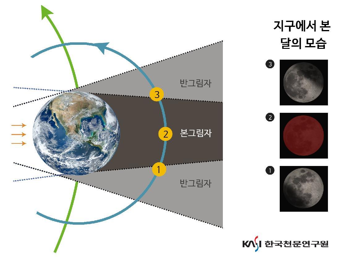 달의 공전에 따른 월식의 모습