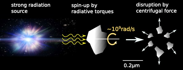 Discovery of a fast mechanism to destroy dust grains in strong radiation fields
