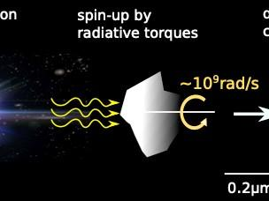 Discovery of a fast mechanism to destroy dust grains in strong radiation fields Image