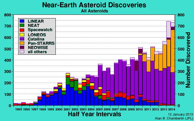 NEO 발견 추세 통계 (NASA JPL), Near-Earth Asteroid Discoveries, Half Year Intervals, Number Discovered, 12 January 2015 Alan B,Chamberlin (JPL)