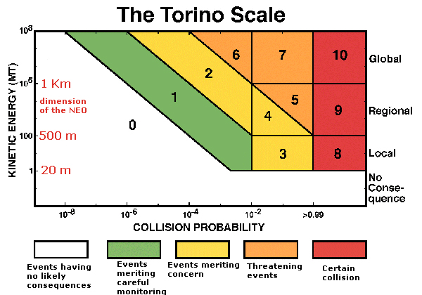 자연우주물체 충돌 스케일: Torino scale (Space guard central node (ESA affiliated), Italy)